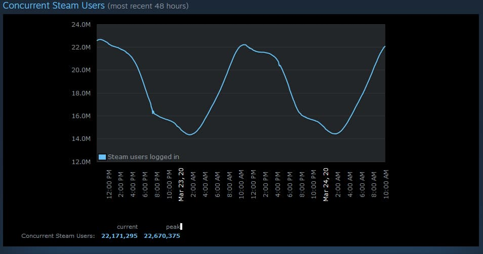 Concurrent Steam Users chart